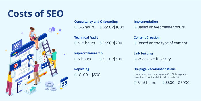 seo pricing example