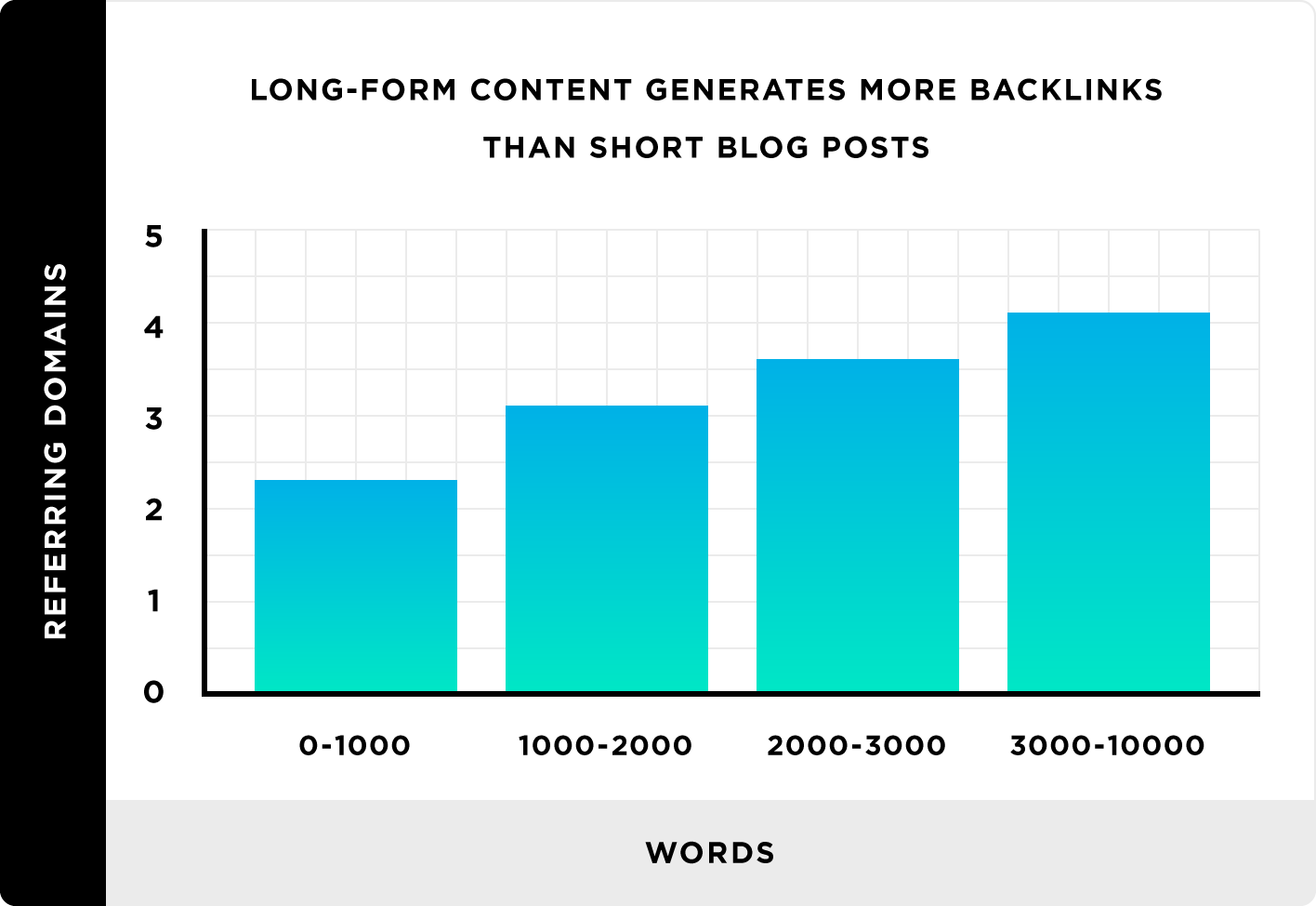 Article Length Ranking Study